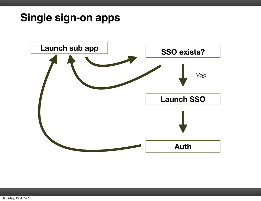 Single sign-on apps Launch sub app SSO exists? ...