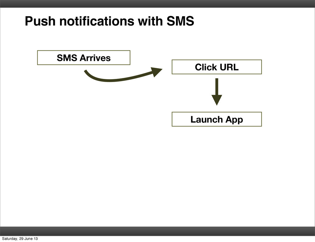 Push notifications with SMS SMS Arrives Click U...