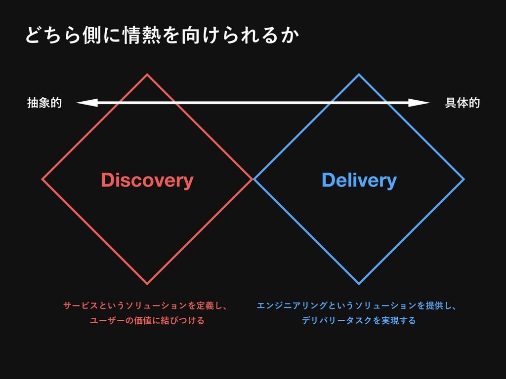 Discovery Delivery αʔϏεͱ͍͏ιϦϡʔγϣϯΛఆٛ͠ɺ ϢʔβʔͷՁ...
