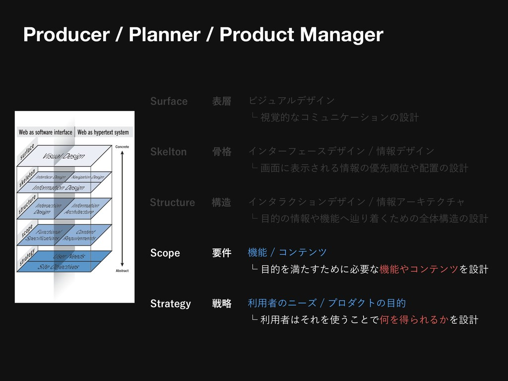 4VSGBDF ϏδϡΞϧσβΠϯ ᵋࢹ֮తͳίϛϡχέʔγϣϯͷઃܭ Producer ...
