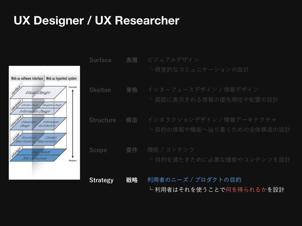 4VSGBDF ϏδϡΞϧσβΠϯ ᵋࢹ֮తͳίϛϡχέʔγϣϯͷઃܭ UX Design...