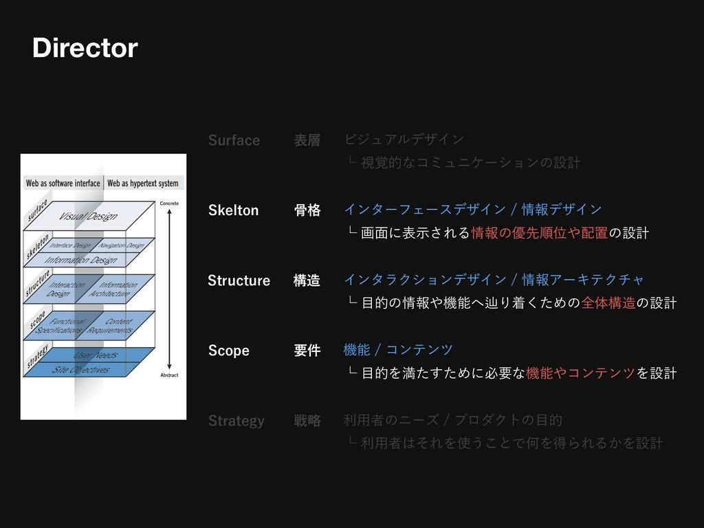 4VSGBDF ϏδϡΞϧσβΠϯ ᵋࢹ֮తͳίϛϡχέʔγϣϯͷઃܭ Director ...
