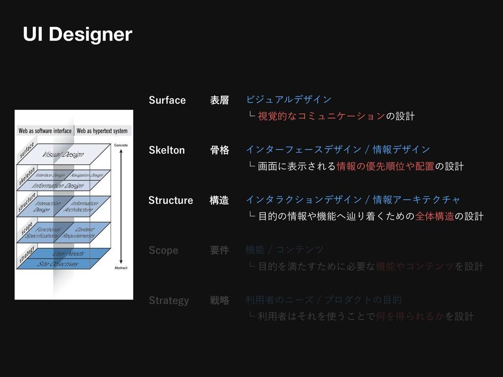 4VSGBDF ϏδϡΞϧσβΠϯ ᵋࢹ֮తͳίϛϡχέʔγϣϯͷઃܭ UI Design...