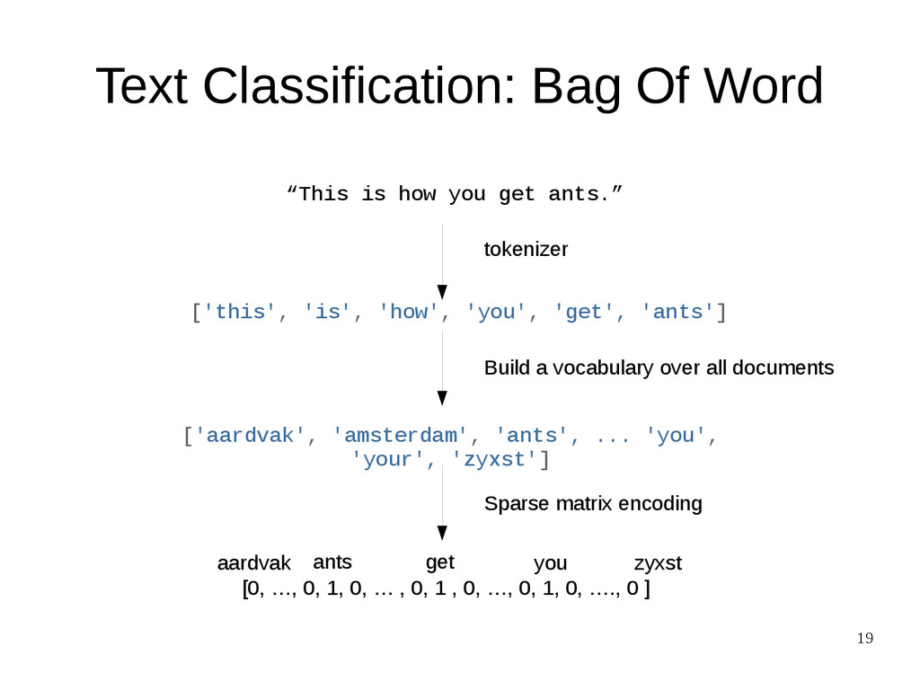 "19 Text Classification: Bag Of Word ""This is ho..."