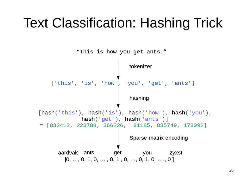 "20 Text Classification: Hashing Trick ""This is ..."