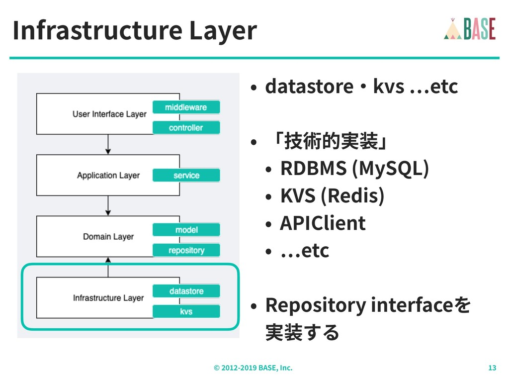 © - BASE, Inc. Infrastructure Layer • datastore...