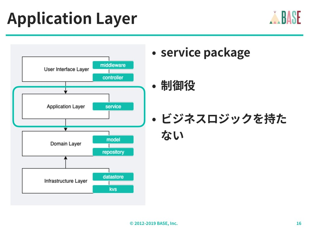 © - BASE, Inc. Application Layer • service pack...