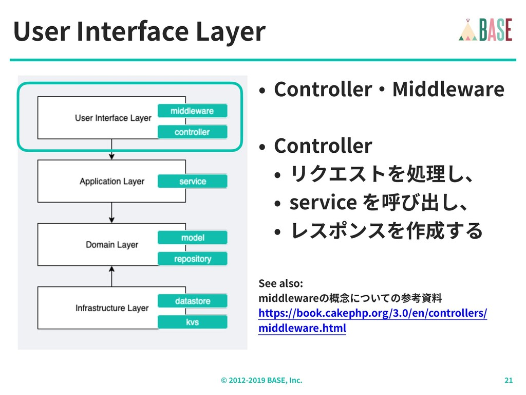 © - BASE, Inc. User Interface Layer • Controlle...