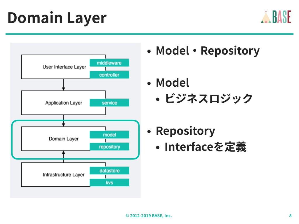 © - BASE, Inc. Domain Layer • Model‧Repository ...