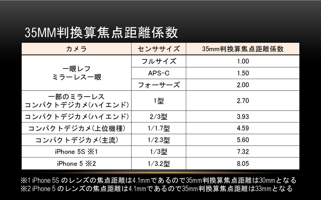 35MM判換算焦点距離係数  カメラ センササイズ  35mm判換算焦点距離係数...