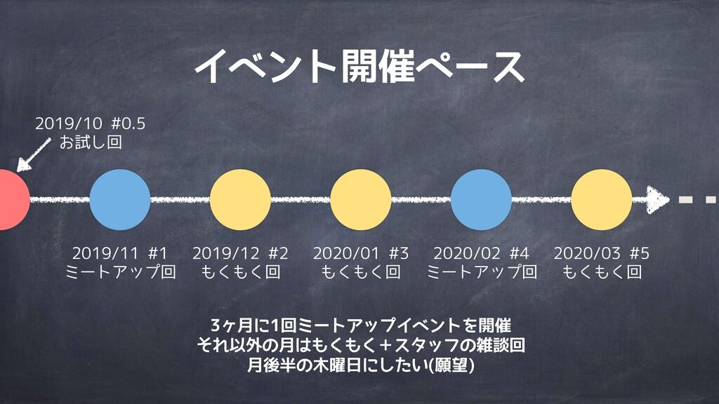 イベント開催ペース 2019/10 #0.5 お試し回 2019/11 #1 ミートアップ回 ...