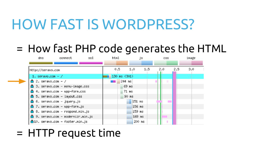 HOW FAST IS WORDPRESS? = How fast PHP code gene...