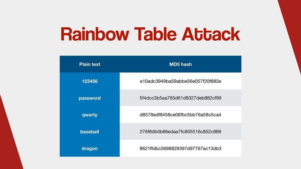 Rainbow Table Attack Plain text MD5 hash 123456...