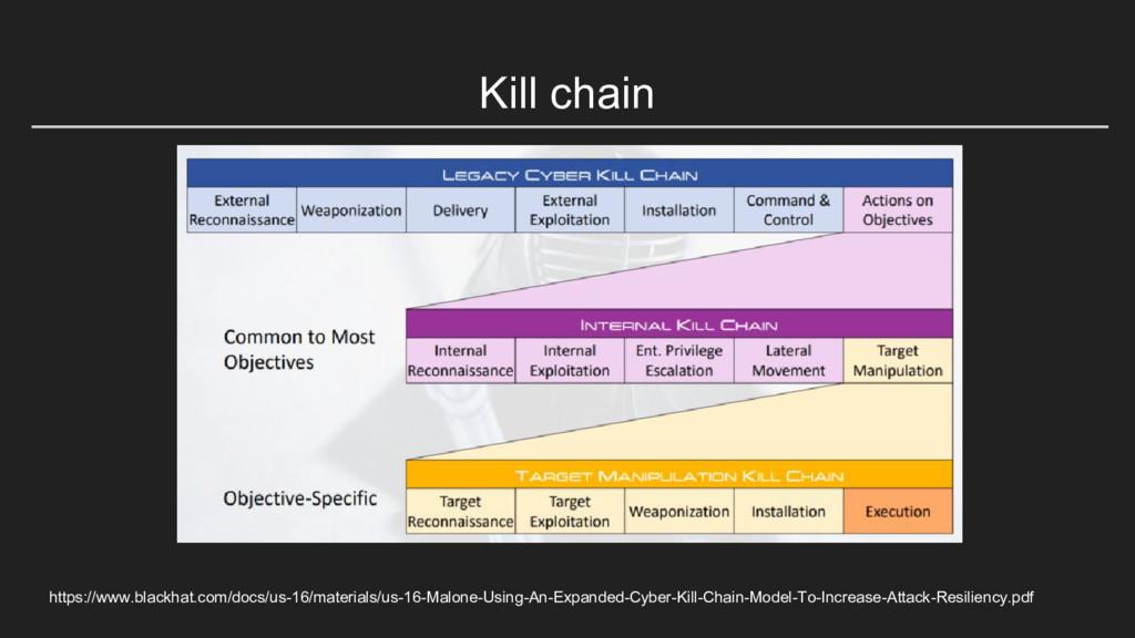 Kill chain https://www.blackhat.com/docs/us-16/...