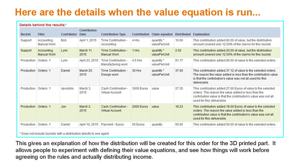Here are the details when the value equation is...
