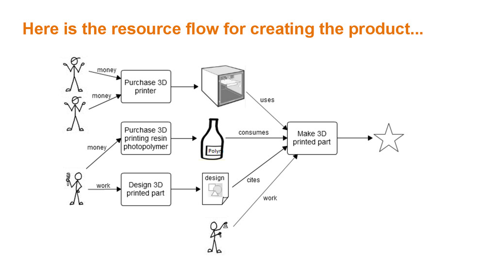 Here is the resource flow for creating the prod...