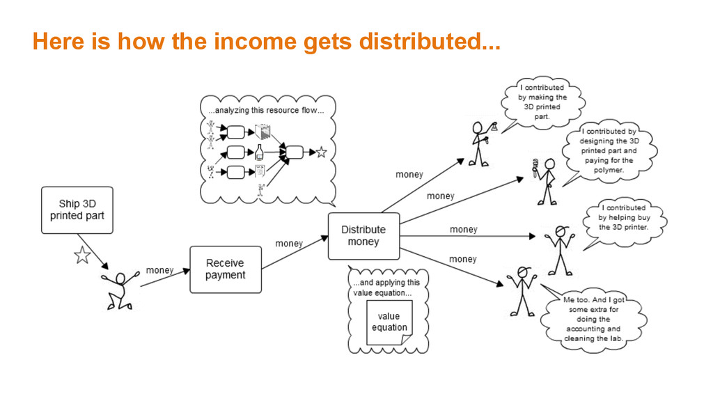 Here is how the income gets distributed...