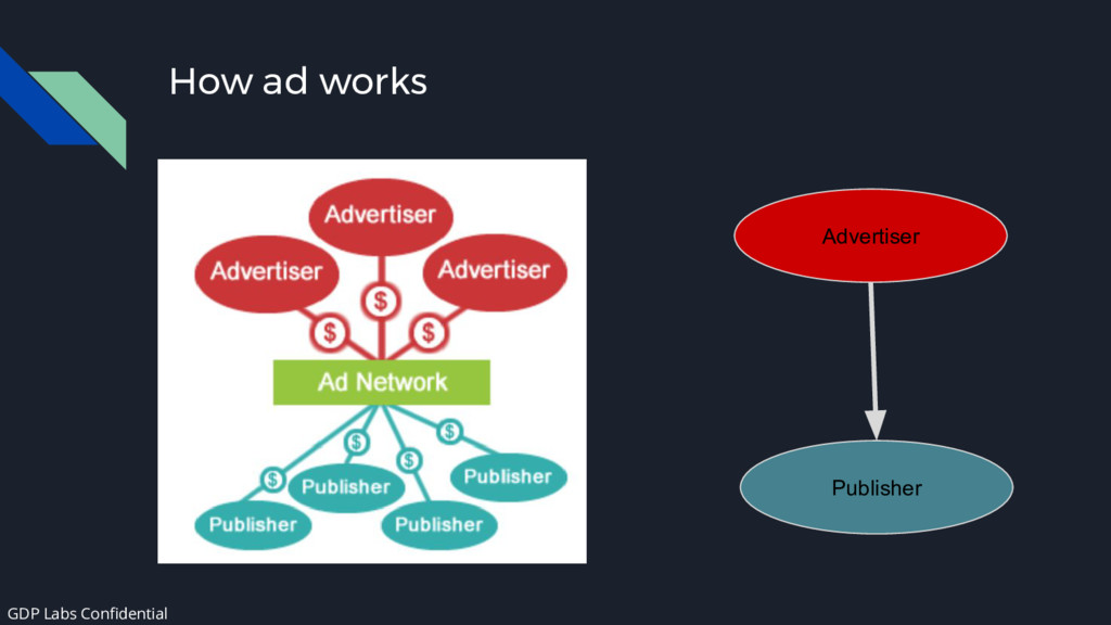 How ad works Advertiser Publisher GDP Labs Conf...