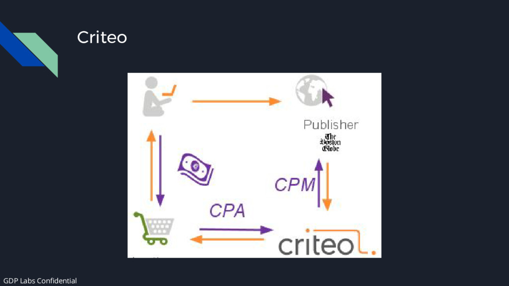 Criteo GDP Labs Confidential