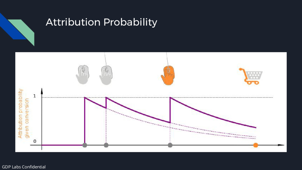 Attribution Probability GDP Labs Confidential