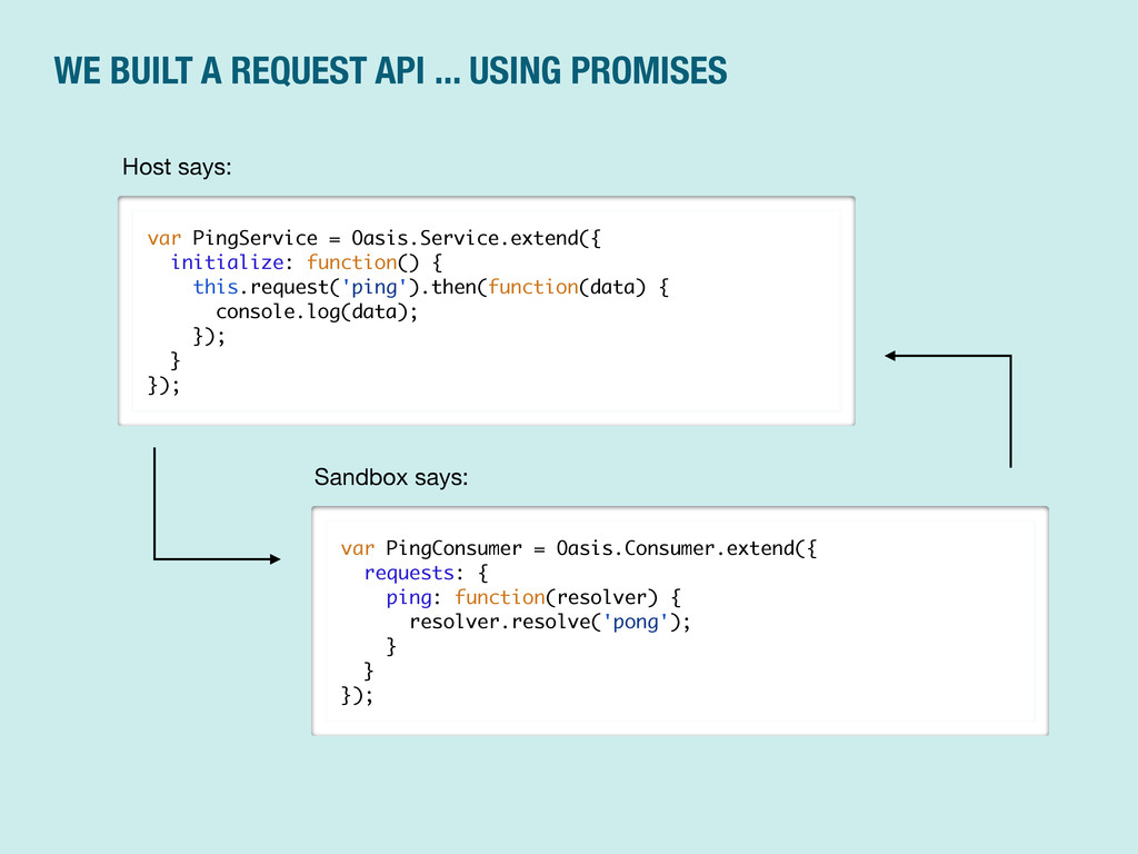 WE BUILT A REQUEST API ... USING PROMISES var P...