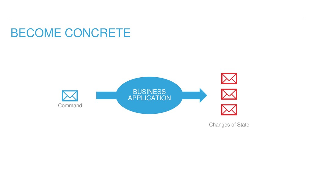 BECOME CONCRETE BUSINESS APPLICATION Command Ch...