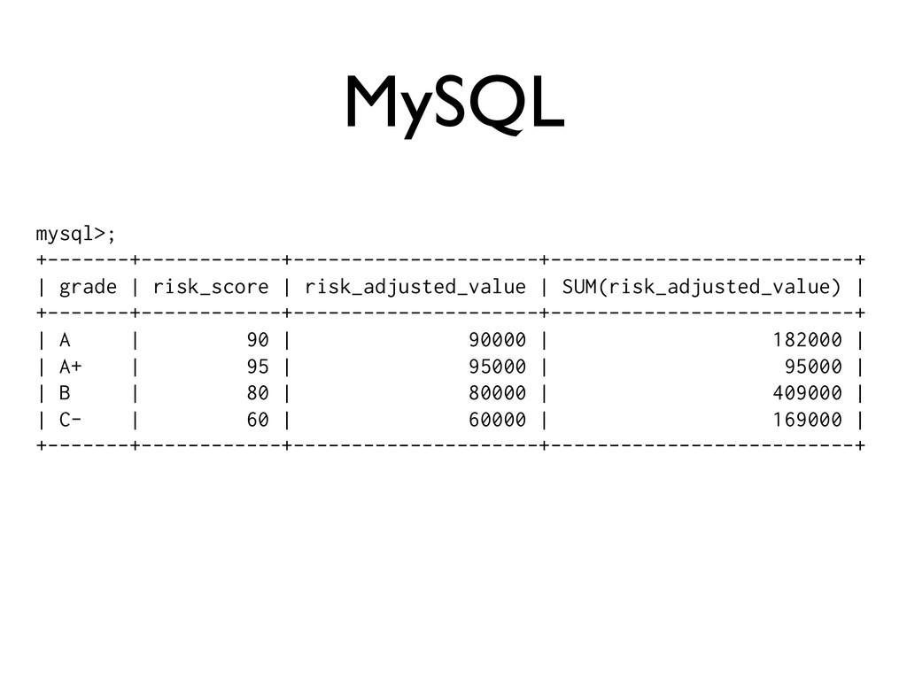 mysql>; +-------+------------+-----------------...