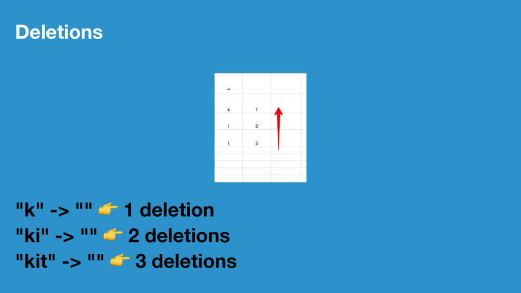 "Deletions ""k"" -> """" ! 1 deletion ""ki"" -> """" ! 2..."