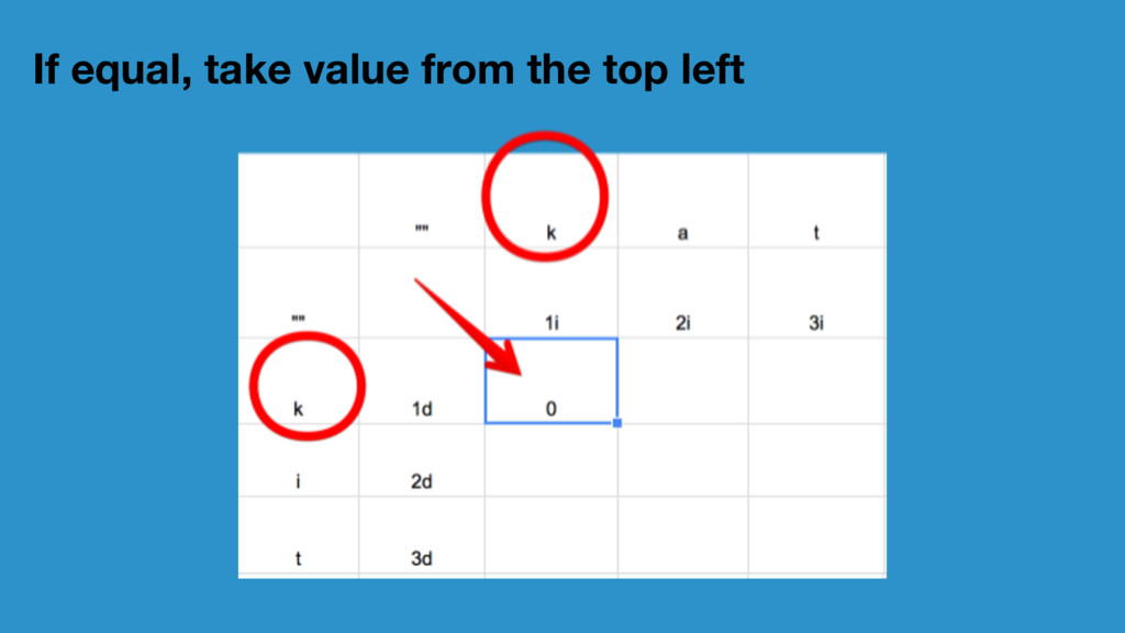 If equal, take value from the top left
