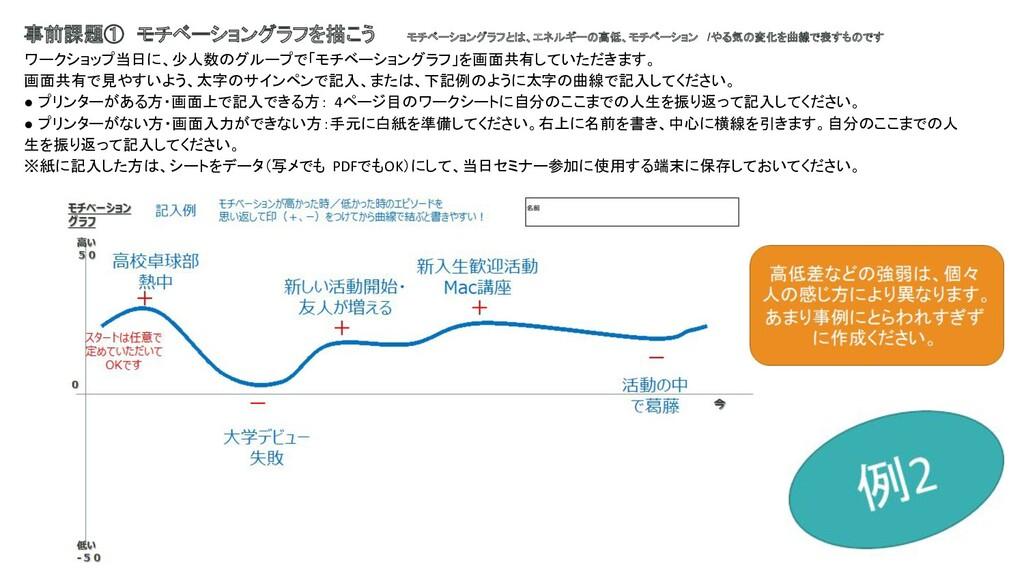 事前課題① モチベーショングラフを描こう   モチベーショングラフとは、エネルギーの高低、モチ...