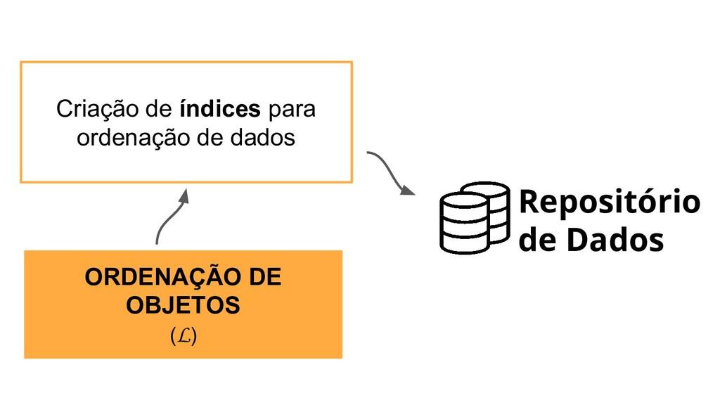 ORDENAÇÃO DE OBJETOS (L) Criação de índices par...