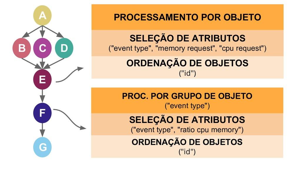 """A B C D E G F ORDENAÇÃO DE OBJETOS (""""id"""") SELEÇ..."""