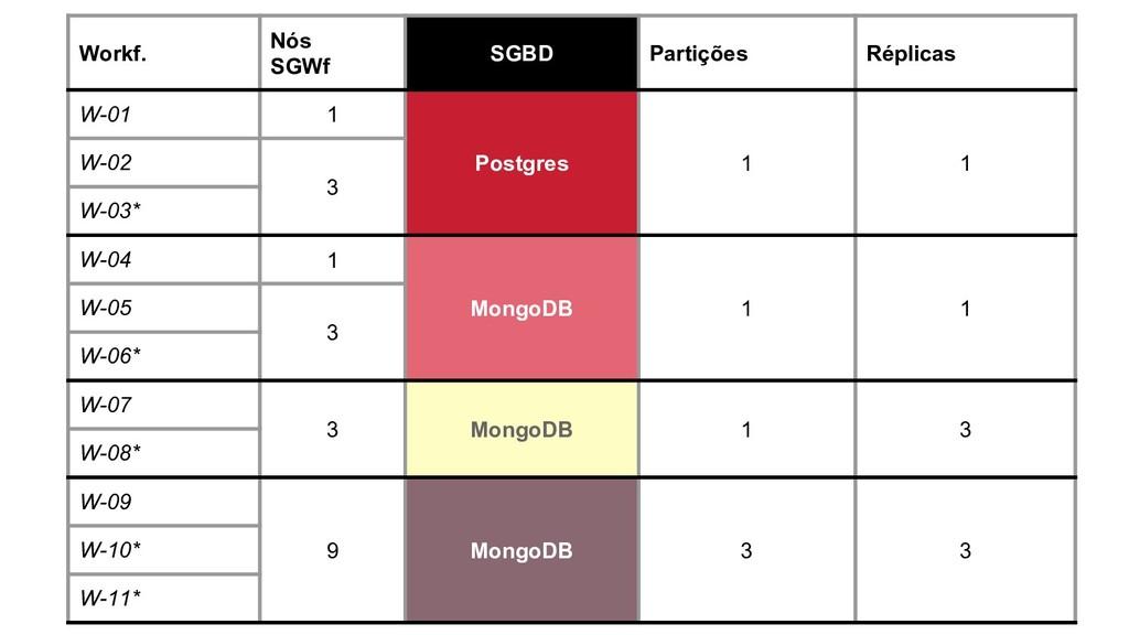 Workf. Nós SGWf SGBD Partições Réplicas W-01 1 ...