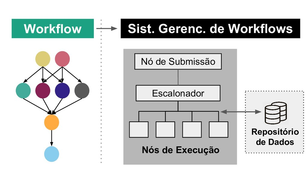 Workflow Sist. Gerenc. de Workflows Nó de Submi...
