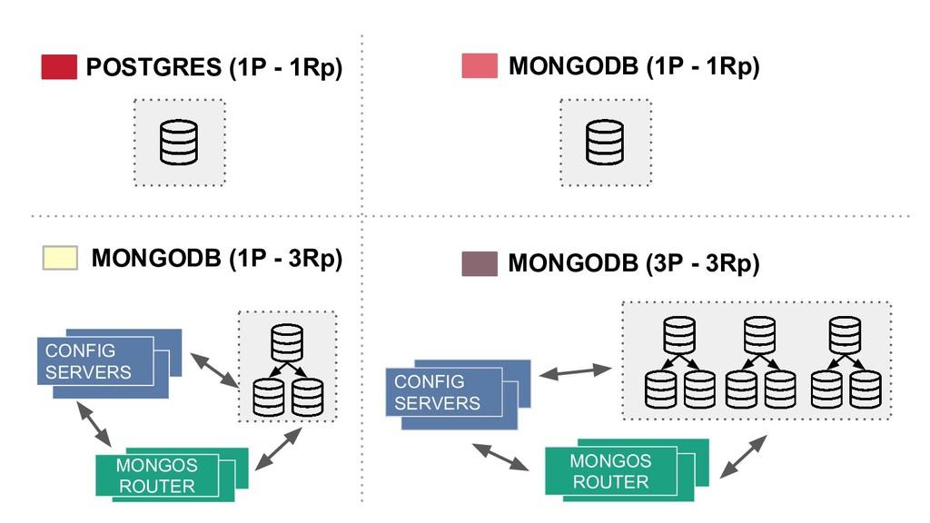 POSTGRES (1P - 1Rp) MONGODB (1P - 1Rp) MONGODB ...