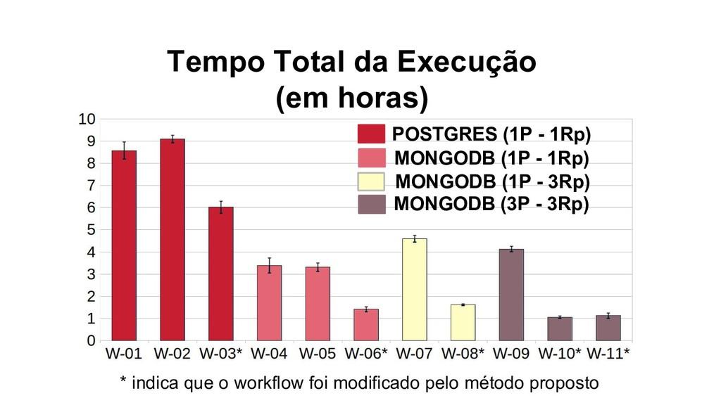 Tempo Total da Execução (em horas) * indica que...