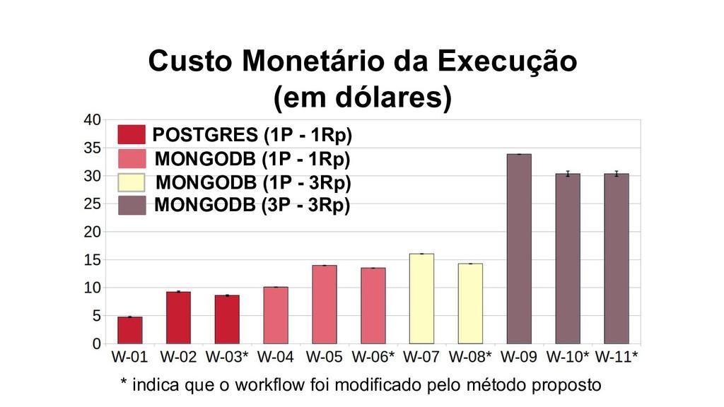 Custo Monetário da Execução (em dólares) * indi...