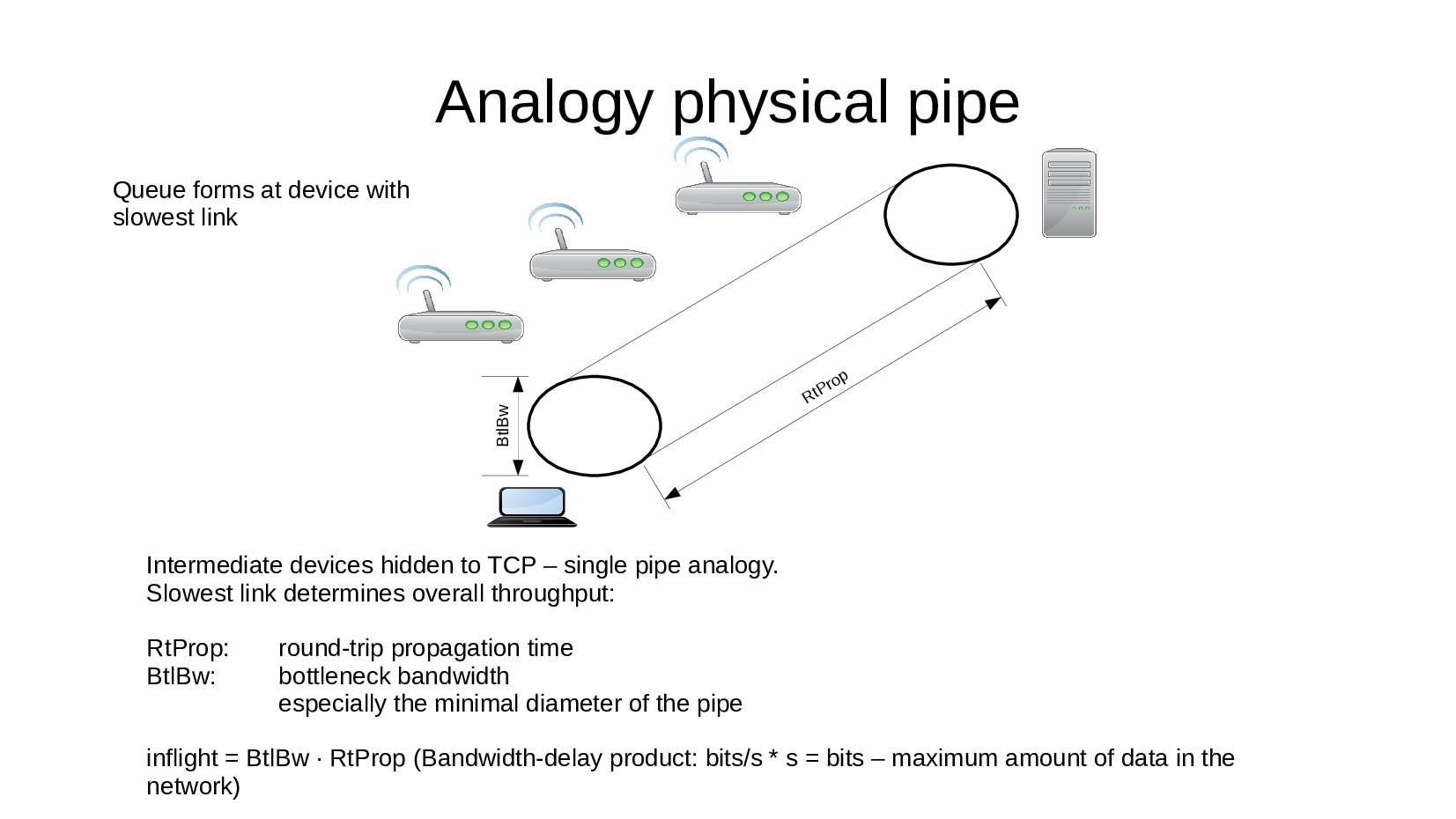 Analogy physical pipe BtlBw RtProp Intermediate...