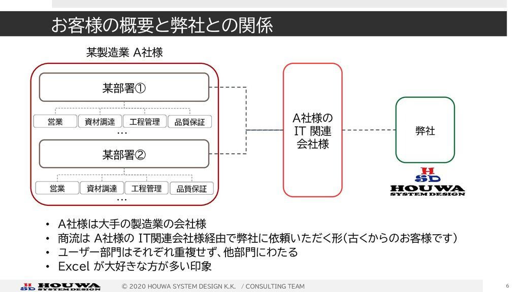 お客様の概要と弊社との関係 ©︎ 2020 HOUWA SYSTEM DESIGN K.K. ...