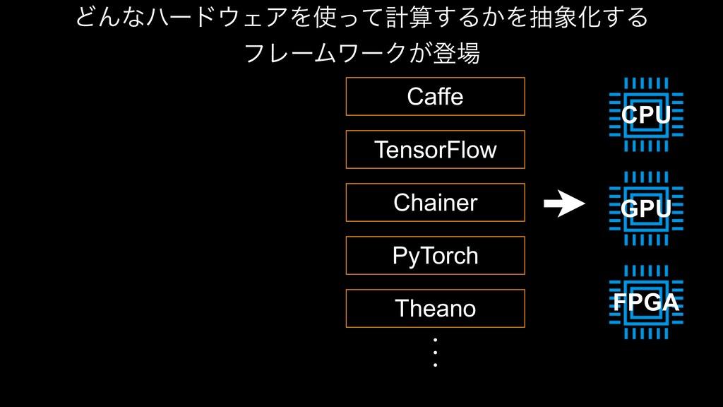 CPU GPU FPGA ͲΜͳϋʔυΣΞΛͬͯܭ͢Δ͔ΛநԽ͢Δ ϑϨʔϜϫʔΫ͕...
