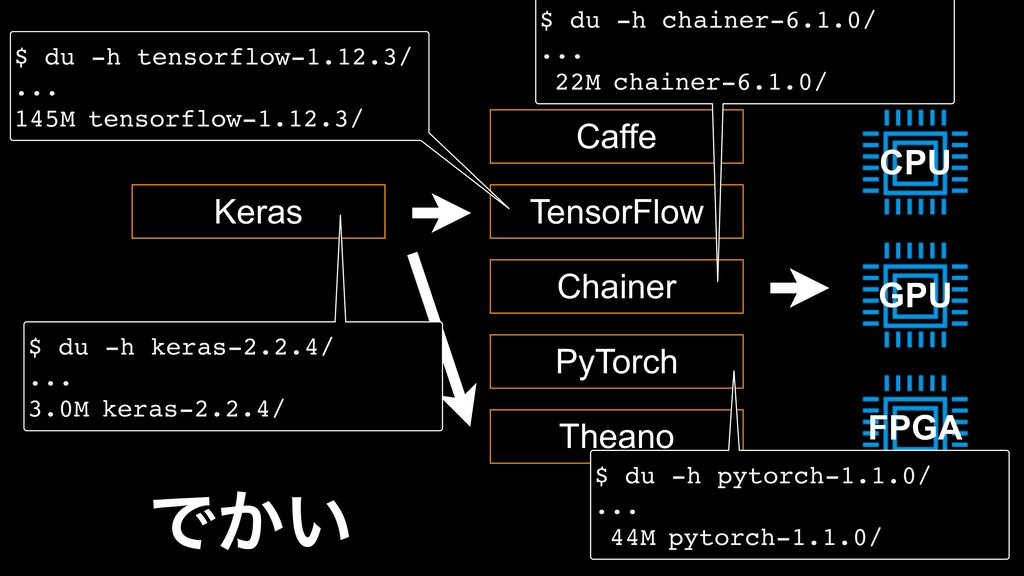 CPU GPU FPGA TensorFlow Chainer Caffe PyTorch ....