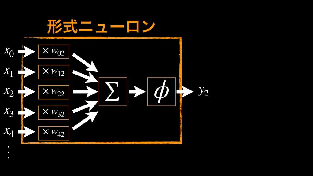 x0 x1 x2 x3 x4 y2 ܗࣜχϡʔϩϯ × w02 ∑ ϕ × w12 × w22...
