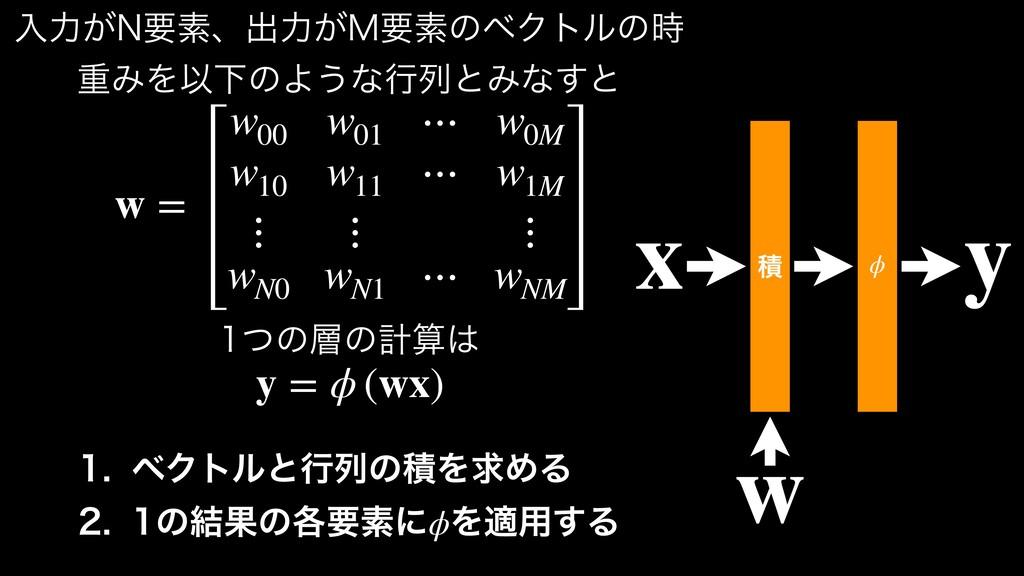 w = w00 w01 ⋯ w0M w10 w11 ⋯ w1M ⋮ ⋮ ⋮ wN0 wN1 ⋯...
