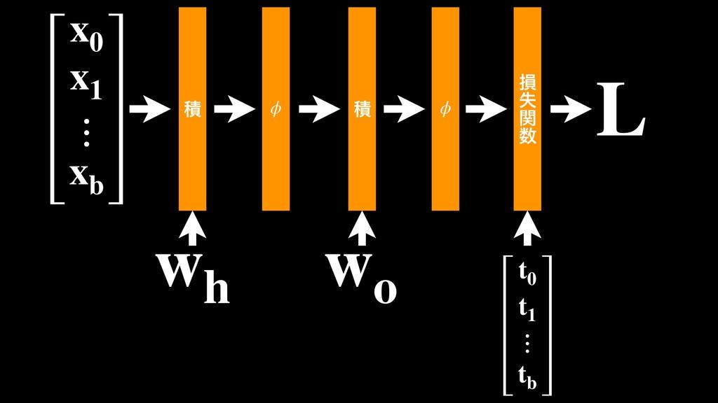 ੵ  ϕ ੵ  ϕ wh wo x0 x1 ⋮ xb ଛ ࣦ ؔ  t0 t1 ⋮ tb...