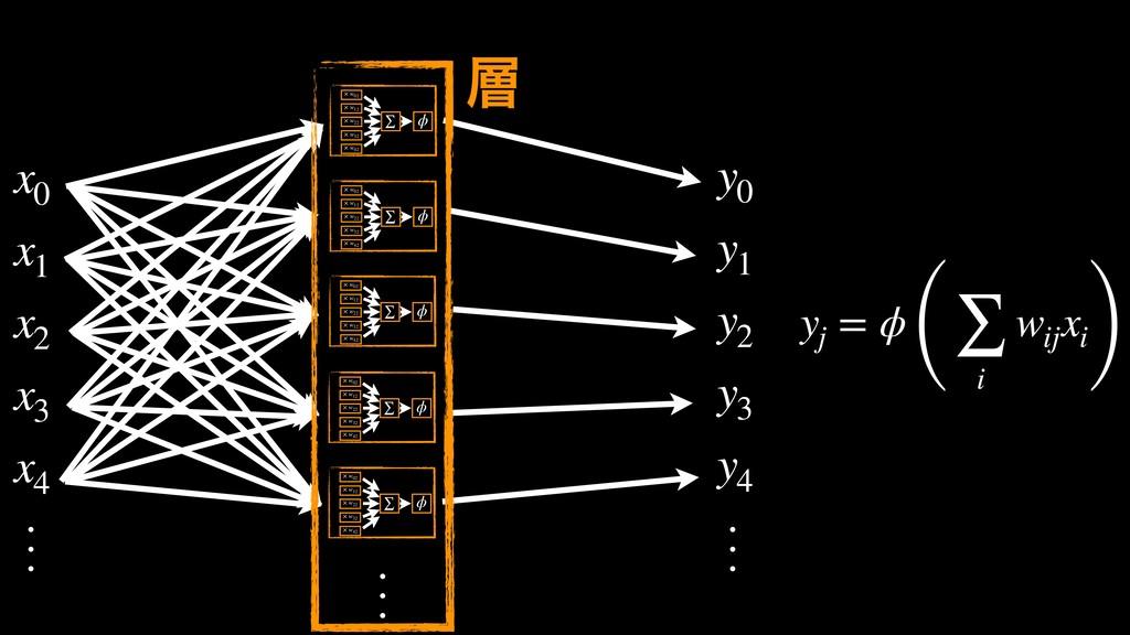yj = ϕ (∑ i wij xi) x0 x1 x2 x3 x4 y0 y1 y2 y3 ...