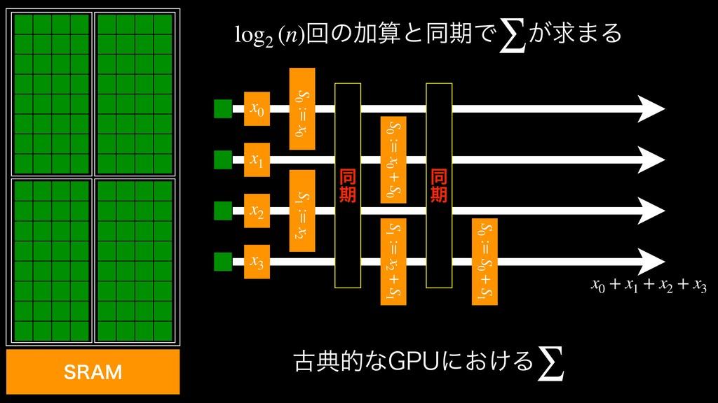 ݹయతͳ(16ʹ͓͚Δ ∑  ճͷՃͱಉظͰ ͕ٻ·Δ log2 (n) ∑  x0...