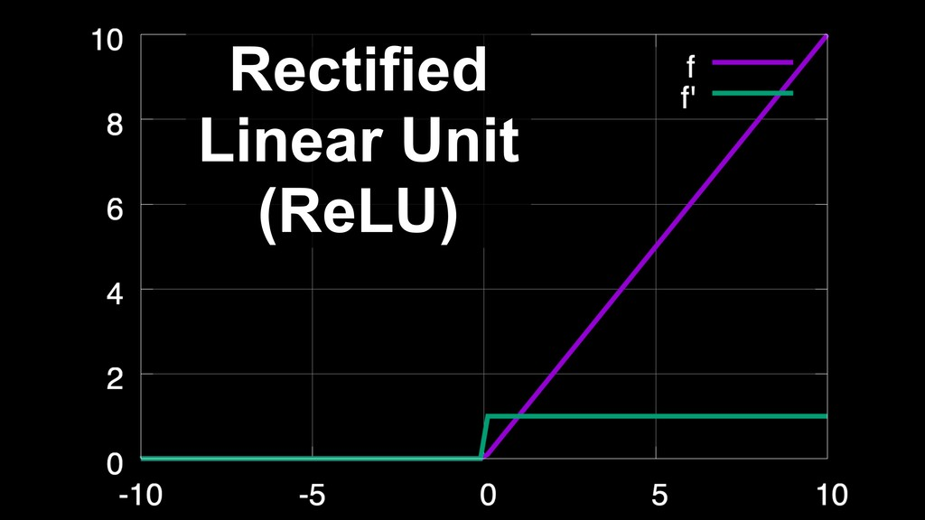 Rectified Linear Unit (ReLU)