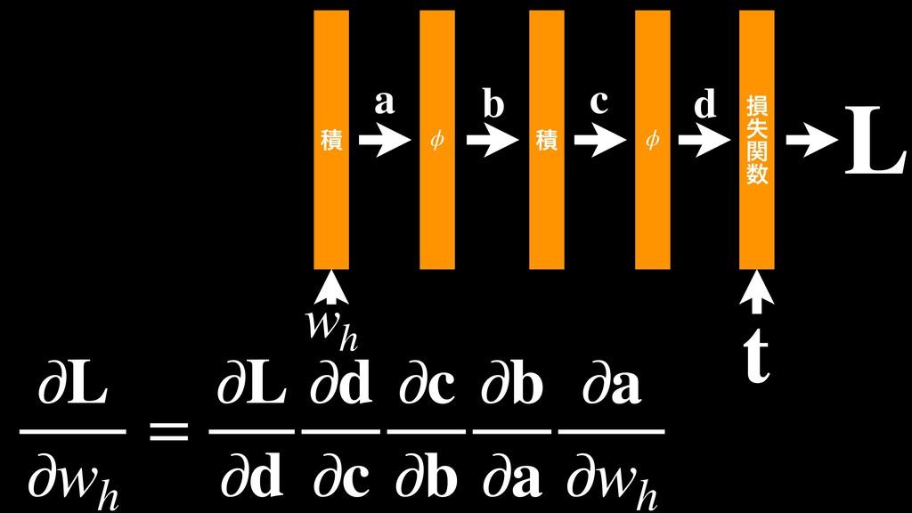 ੵ  ϕ ੵ  ϕ ଛ ࣦ ؔ  wh L t c d b a ∂L ∂wh = ∂L ...