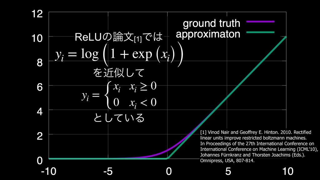 yi = log (1 + exp (xi)) ReLUͷจ[1] Ͱ Λۙࣅͯ͠ yi ...