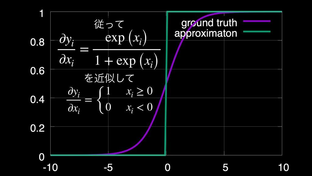 ∂yi ∂xi = exp (xi) 1 + exp (xi) ैͬͯ Λۙࣅͯ͠ ∂yi ∂...